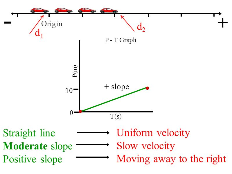 Origin - + P(m) T(s) P - T Graph + slope Straight line Steep slope Positive slope Uniform velocity Fast velocity Moving away to the right d1d1 d2d2