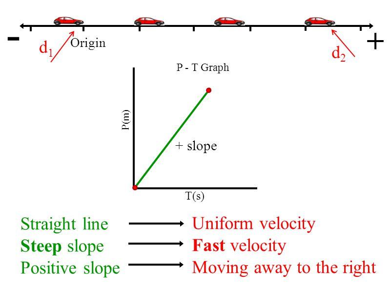 Origin - + P(m) T(s) P - T Graph No change in position No velocity (Uniform) d1d1 NO slope