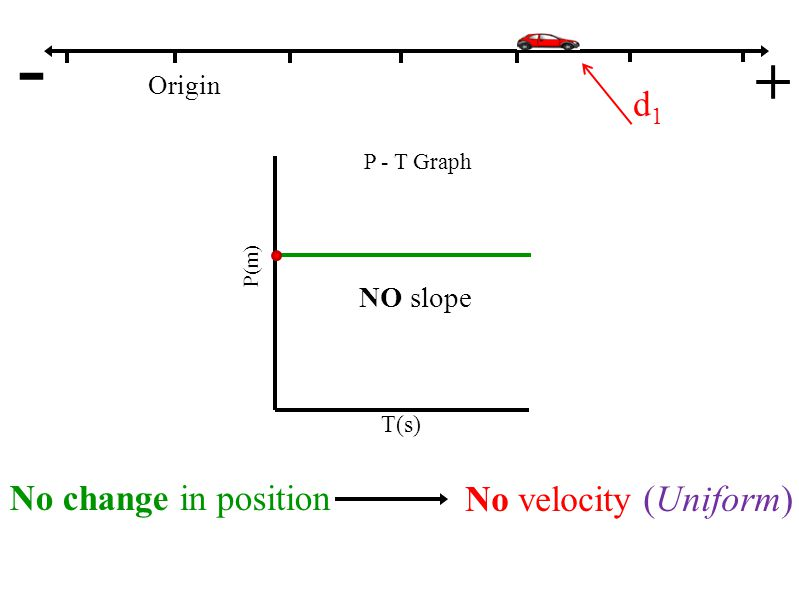 P - T Graph Origin - + P(m) T(s) - slope Straight line Moderate slope Negative slope Uniform velocity Slow velocity Moving towards the left d1d1 d2d2