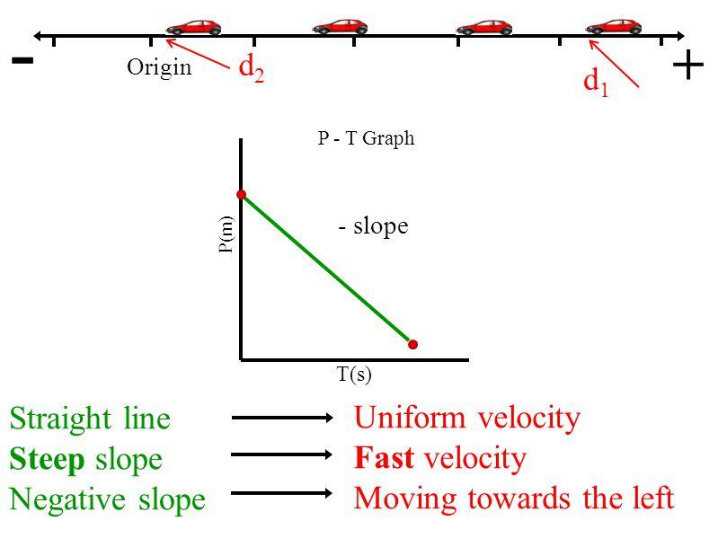 Origin - + P - T Graph P(m) T(s) - slope Straight line Steep slope Negative slope Uniform velocity Fast velocity Moving towards the left d1d1 d2d2