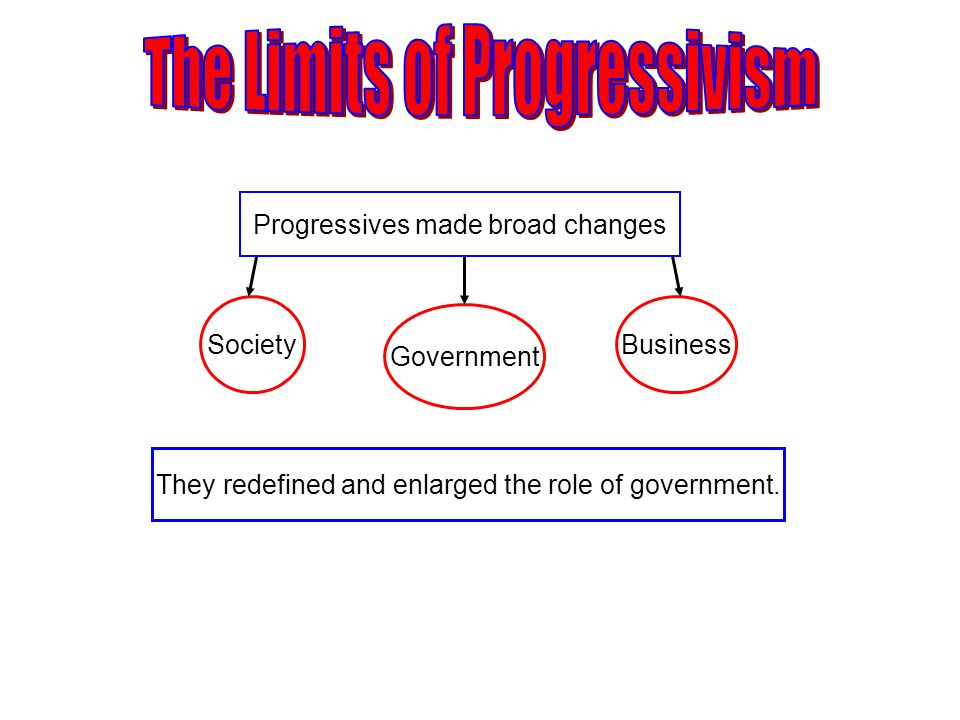Progressives made broad changes Society Government Business They redefined and enlarged the role of government.