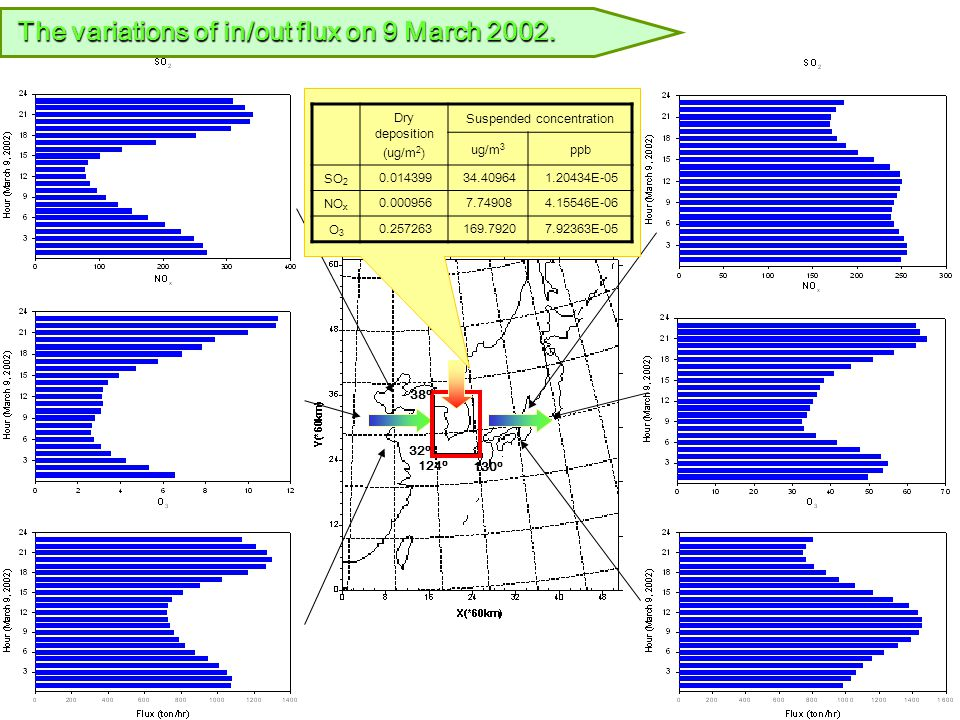 National Institute of Environmental Research The variations of in/out flux on 9 March 2002.