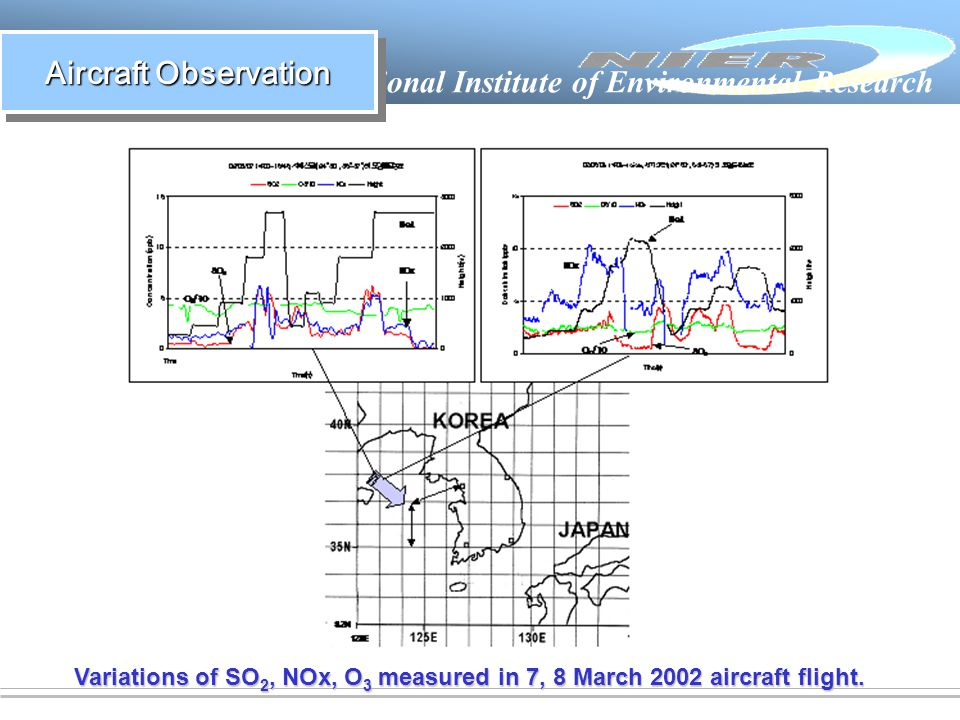 National Institute of Environmental Research Aircraft Observation Variations of SO 2, NOx, O 3 measured in 7, 8 March 2002 aircraft flight.