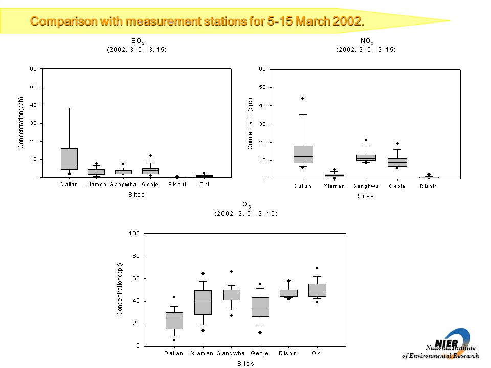 National Institute of Environmental Research Comparison with measurement stations for 5-15 March 2002.