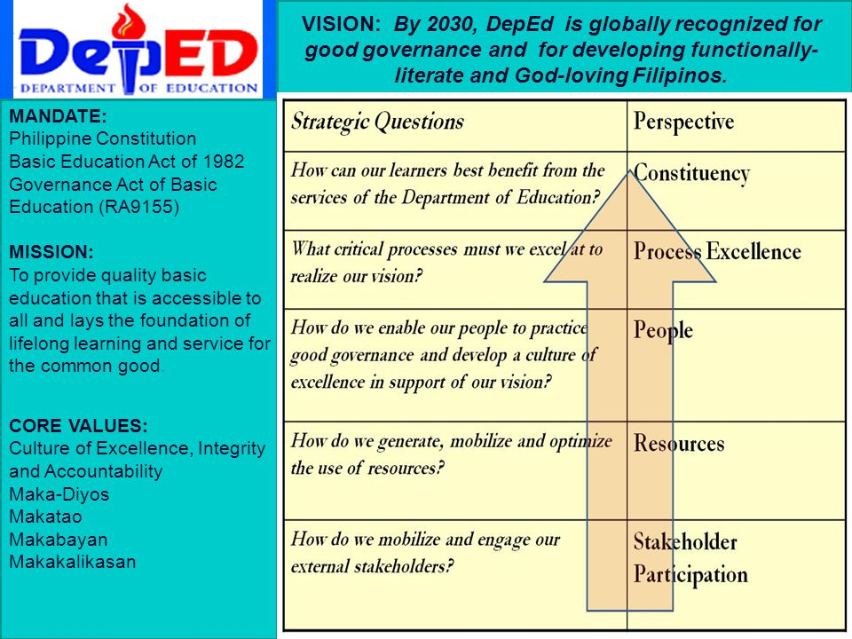 VISION: By 2030, DepEd is globally recognized for good governance and for developing functionally- literate and God-loving Filipinos.