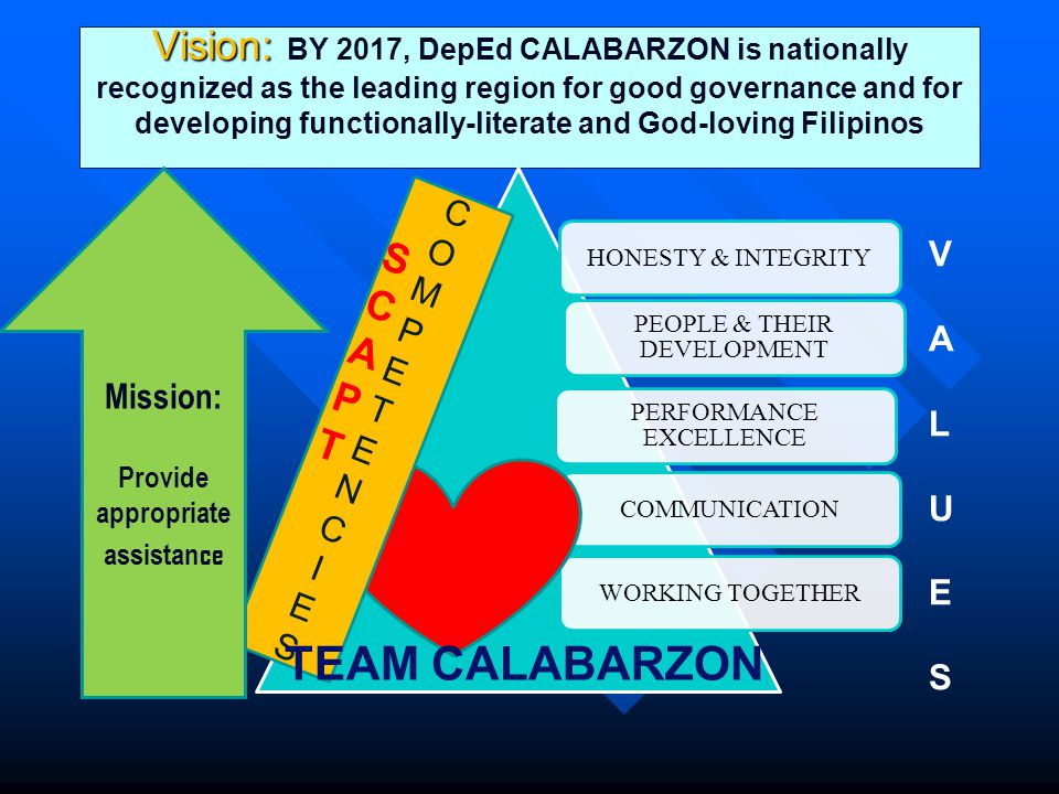 Vision: Vision: BY 2017, DepEd CALABARZON is nationally recognized as the leading region for good governance and for developing functionally-literate and God-loving Filipinos HONESTY & INTEGRITY PEOPLE & THEIR DEVELOPMENT PERFORMANCE EXCELLENCE COMMUNICATIONWORKING TOGETHER COMPETENCIESCOMPETENCIES TEAM CALABARZON VALUESVALUES SCAPTSCAPT Mission: Provide appropriate assistan ce