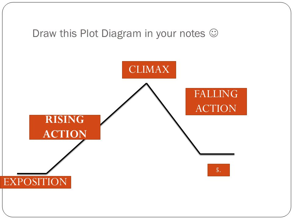 Draw this Plot Diagram in your notes RISING ACTION CLIMAX FALLING ACTION 5. EXPOSITION