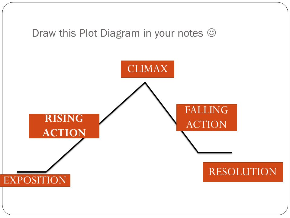 Draw this Plot Diagram in your notes RISING ACTION CLIMAX FALLING ACTION RESOLUTION EXPOSITION