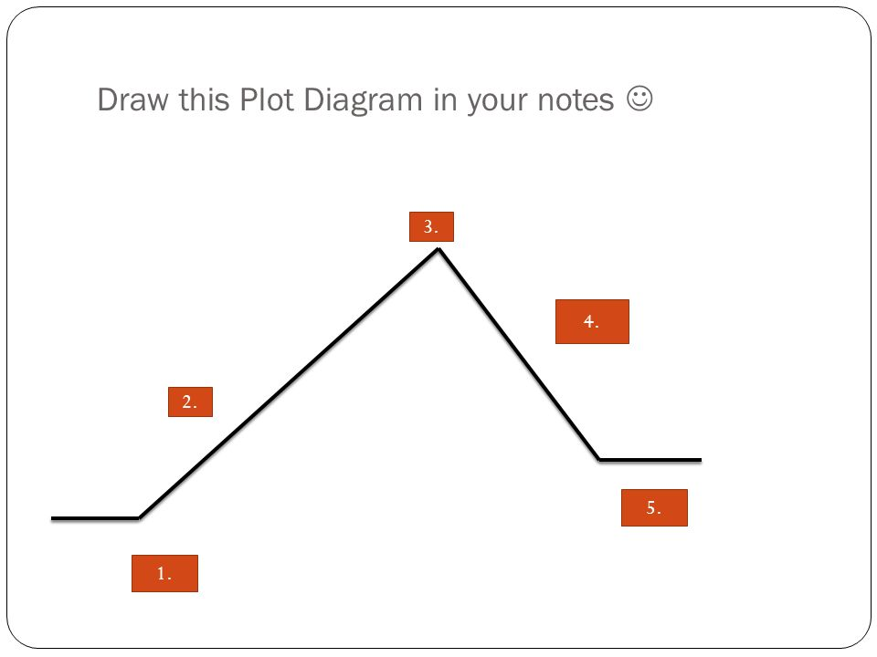 Draw this Plot Diagram in your notes 2. 3. 4. 5. 1.
