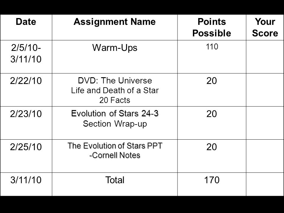 DateAssignment NamePoints Possible Your Score 2/5/10- 3/11/10 Warm-Ups 110 2/22/10 DVD: The Universe Life and Death of a Star 20 Facts 20 2/23/10 Evolution of Stars 24-3 Section Wrap-up 20 2/25/10 The Evolution of Stars PPT -Cornell Notes 20 3/11/10Total170