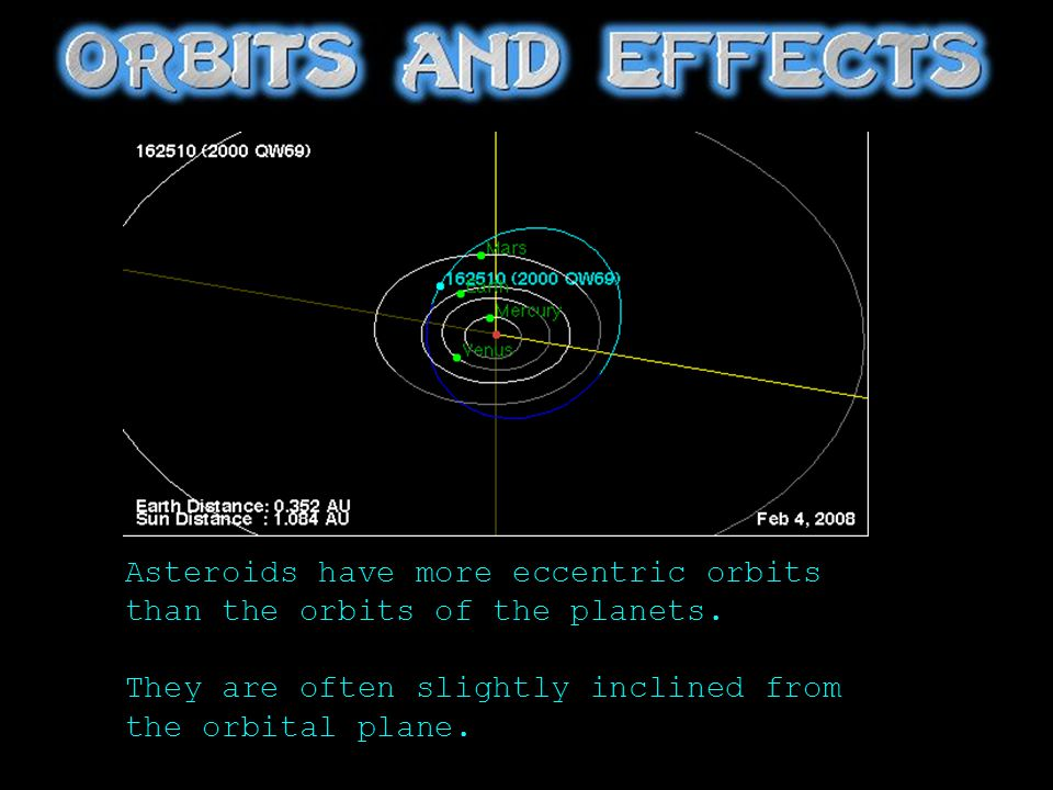 Asteroids have more eccentric orbits than the orbits of the planets.