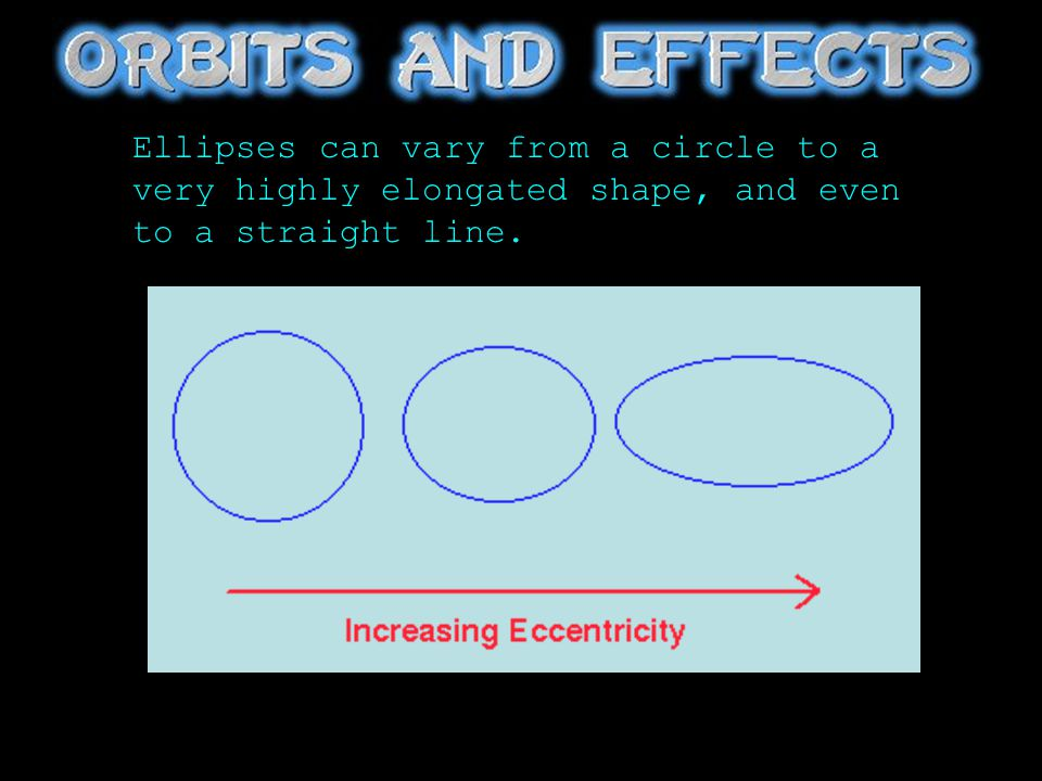 Ellipses can vary from a circle to a very highly elongated shape, and even to a straight line.