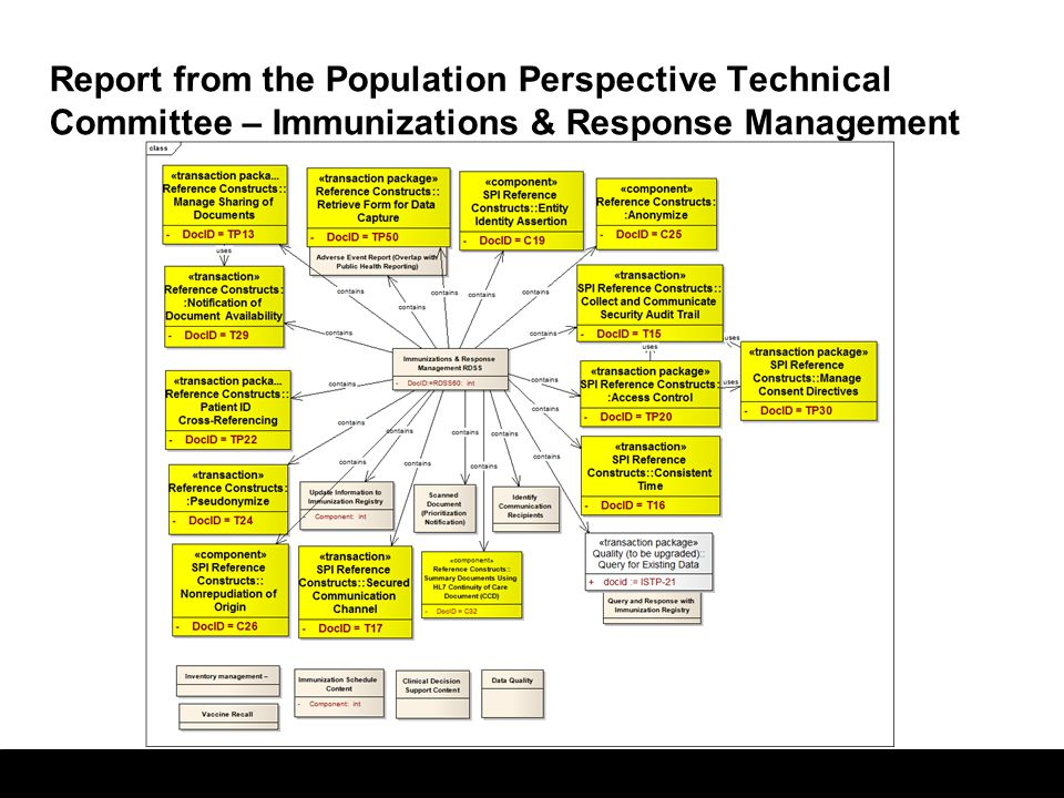 13 Report from the Population Perspective Technical Committee – Immunizations & Response Management