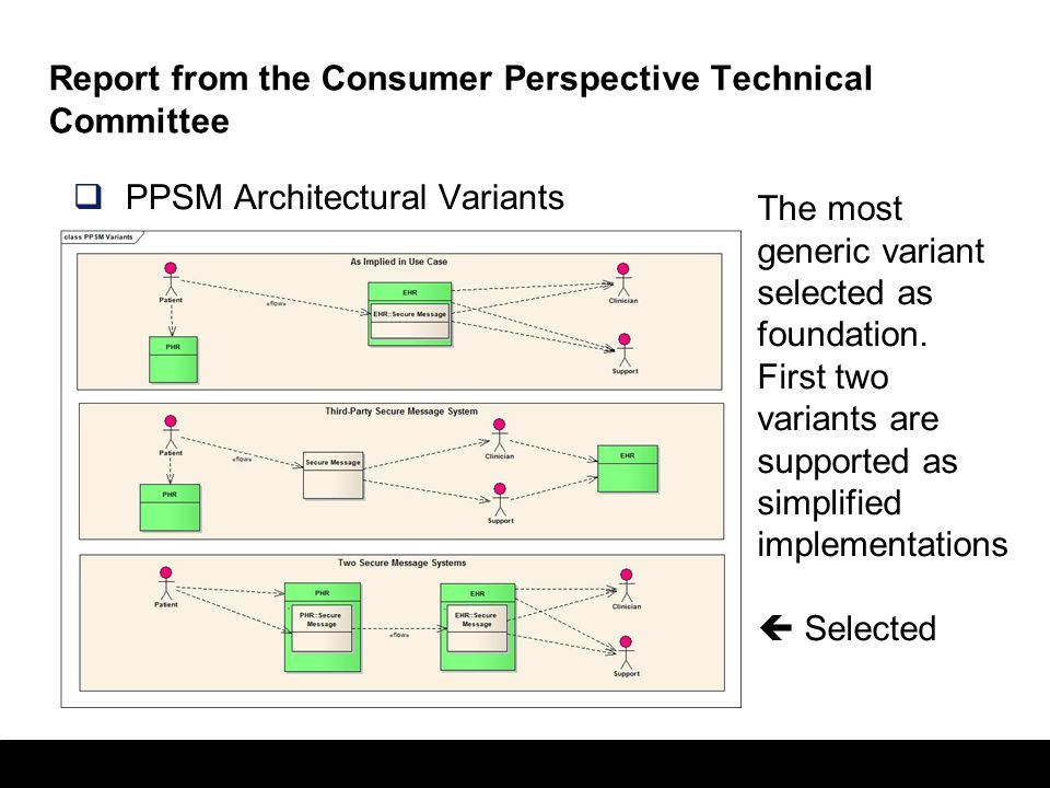22 Report from the Consumer Perspective Technical Committee  PPSM Architectural Variants The most generic variant selected as foundation. First two v