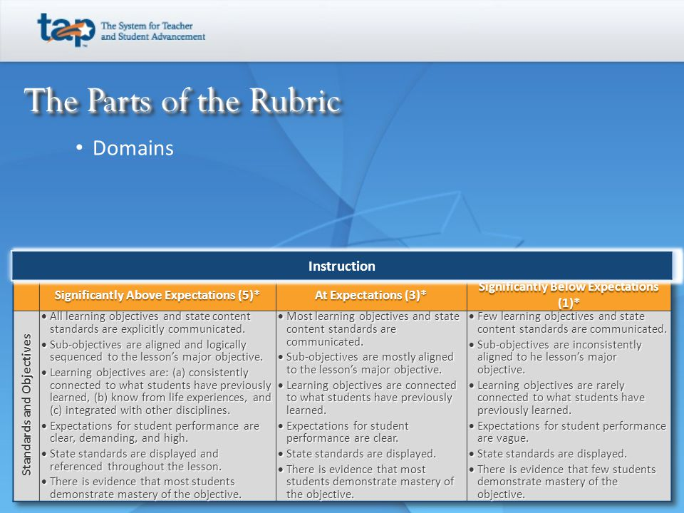 NIET Rubric NIET has defined a set of professional indicators, known as the Instructional Rubrics, to measure teaching skills and knowledgeof the teachers in a school.