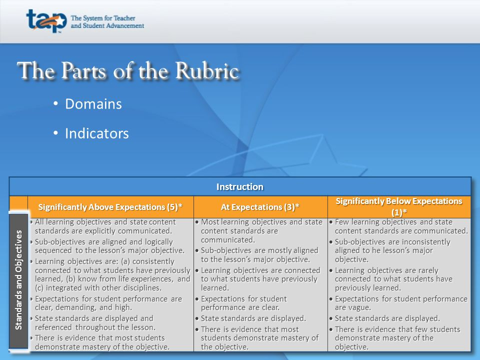 The Parts of the Rubric The Parts of the Rubric Domains
