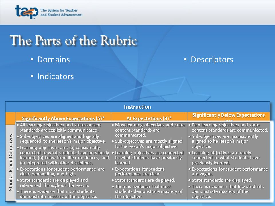 The Parts of the Rubric The Parts of the Rubric Domains Indicators