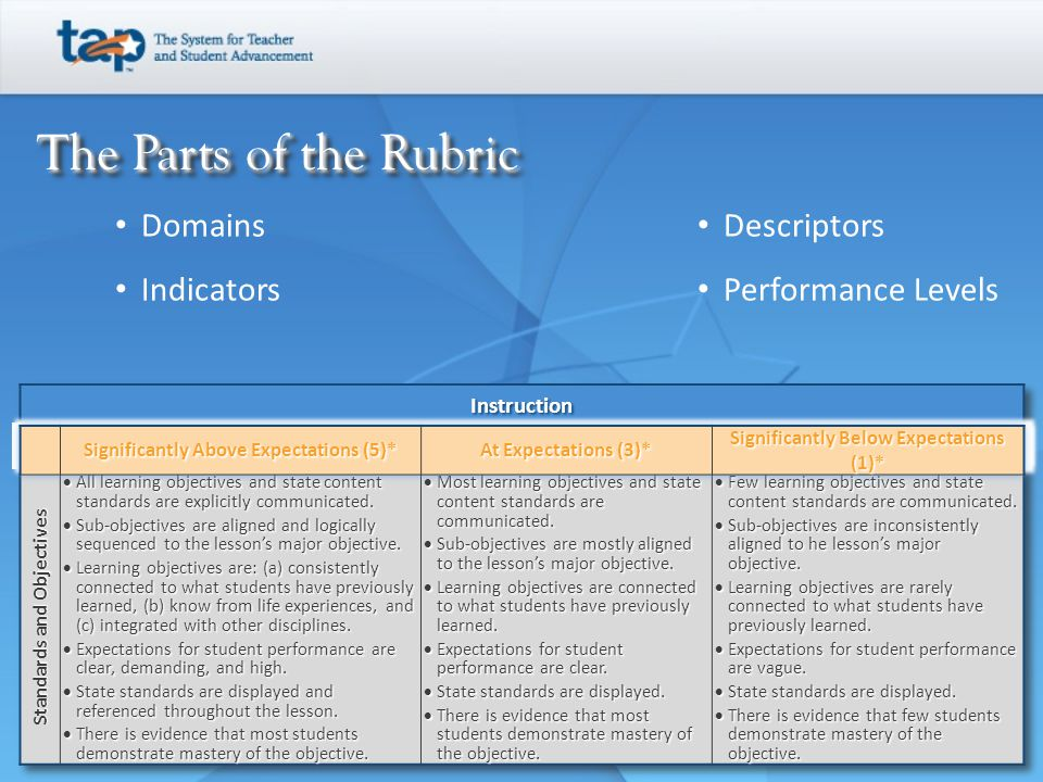 The Parts of the Rubric The Parts of the Rubric Domains Indicators Descriptors