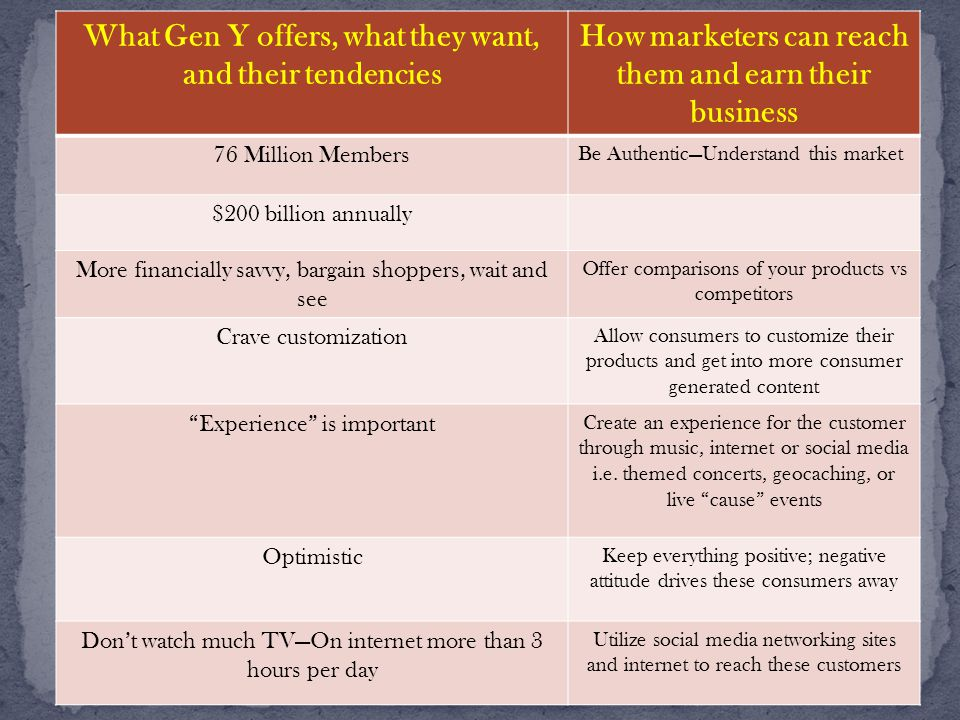 What Gen Y offers, what they want, and their tendencies How marketers can reach them and earn their business 76 Million Members Be Authentic—Understand this market $200 billion annually More financially savvy, bargain shoppers, wait and see Offer comparisons of your products vs competitors Crave customization Allow consumers to customize their products and get into more consumer generated content Experience is important Create an experience for the customer through music, internet or social media i.e.