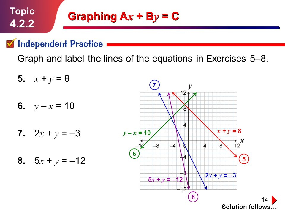 14 Independent Practice Solution follows… Graph and label the lines of the equations in Exercises 5–8. Graphing A x + B y = C Topic 4.2.2 5. x + y = 8