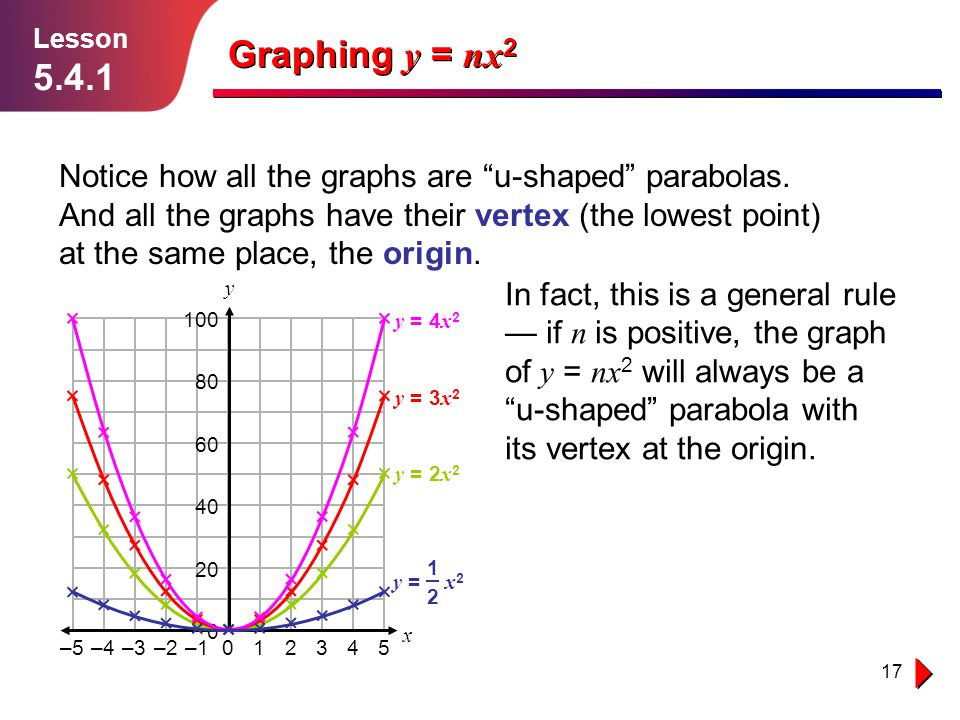 """17 Graphing y = nx 2 Lesson 5.4.1 Notice how all the graphs are """"u-shaped"""" parabolas. And all the graphs have their vertex (the lowest point) at the s"""