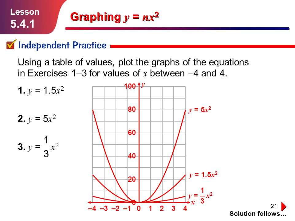 21 Graphing y = nx 2 Independent Practice Solution follows… Lesson 5.4.1 Using a table of values, plot the graphs of the equations in Exercises 1–3 fo