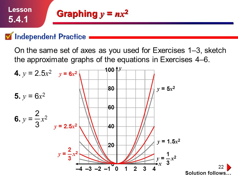 22 Graphing y = nx 2 Independent Practice Solution follows… Lesson 5.4.1 On the same set of axes as you used for Exercises 1–3, sketch the approximate