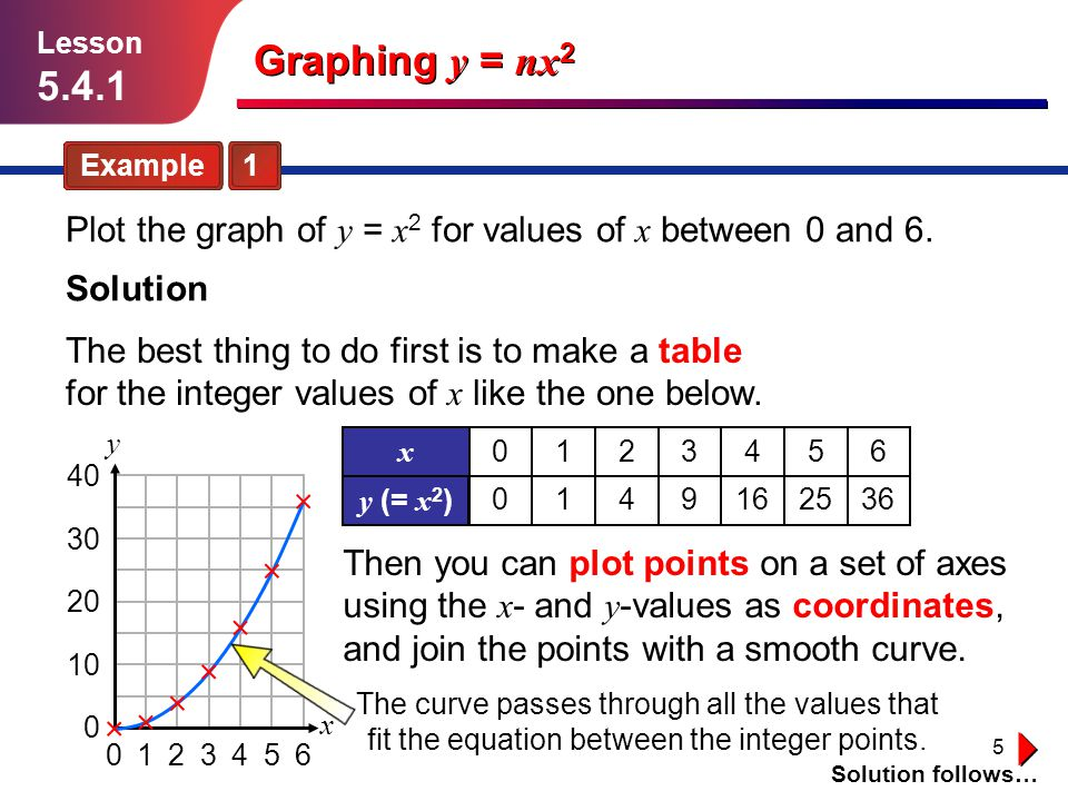 5 Graphing y = nx 2 Lesson 5.4.1 Example 1 Solution follows… Plot the graph of y = x 2 for values of x between 0 and 6. Solution The best thing to do