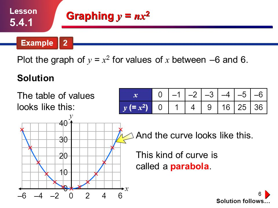 6 Graphing y = nx 2 Example 2 Solution follows… Lesson 5.4.1 Plot the graph of y = x 2 for values of x between –6 and 6. Solution The table of values