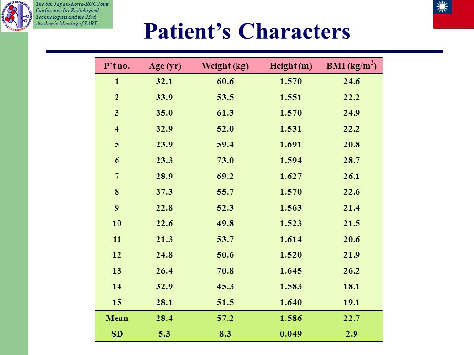 Patient's Characters P't no.Age (yr)Weight (kg)Height (m)BMI (kg/m 2 ) 132.160.61.57024.6 233.953.51.55122.2 335.061.31.57024.9 432.952.01.53122.2 523.959.41.69120.8 623.373.01.59428.7 728.969.21.62726.1 837.355.71.57022.6 922.852.31.56321.4 1022.649.81.52321.5 1121.353.71.61420.6 1224.850.61.52021.9 1326.470.81.64526.2 1432.945.31.58318.1 1528.151.51.64019.1 Mean28.457.21.58622.7 SD5.38.30.0492.9 The 6th Japan-Korea-ROC Joint Conference for Radiological Technologists and the 23rd Academic Meeting of JART.
