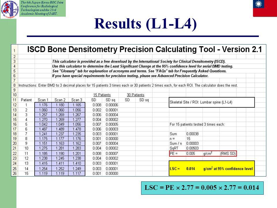 LSC = PE  2.77 = 0.005  2.77 = 0.014 Results (L1-L4)