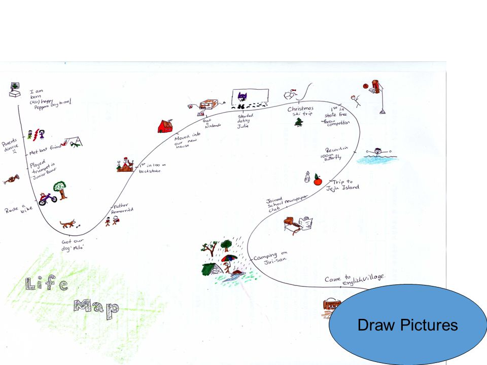 Life Map Draw Pictures