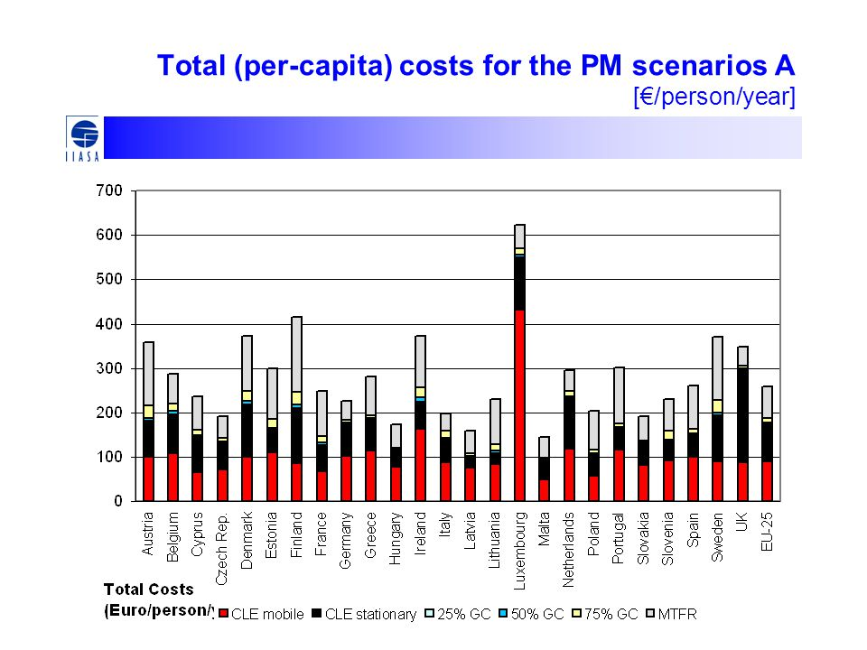 Total (per-capita) costs for the PM scenarios A [€/person/year]