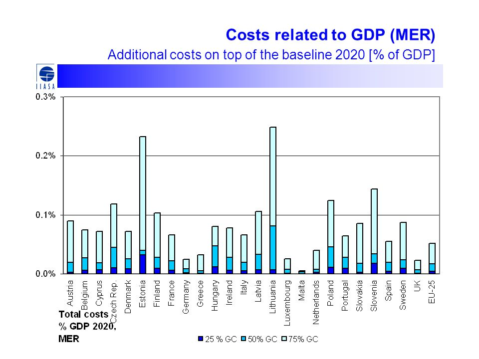 Costs related to GDP (MER) Additional costs on top of the baseline 2020 [% of GDP]
