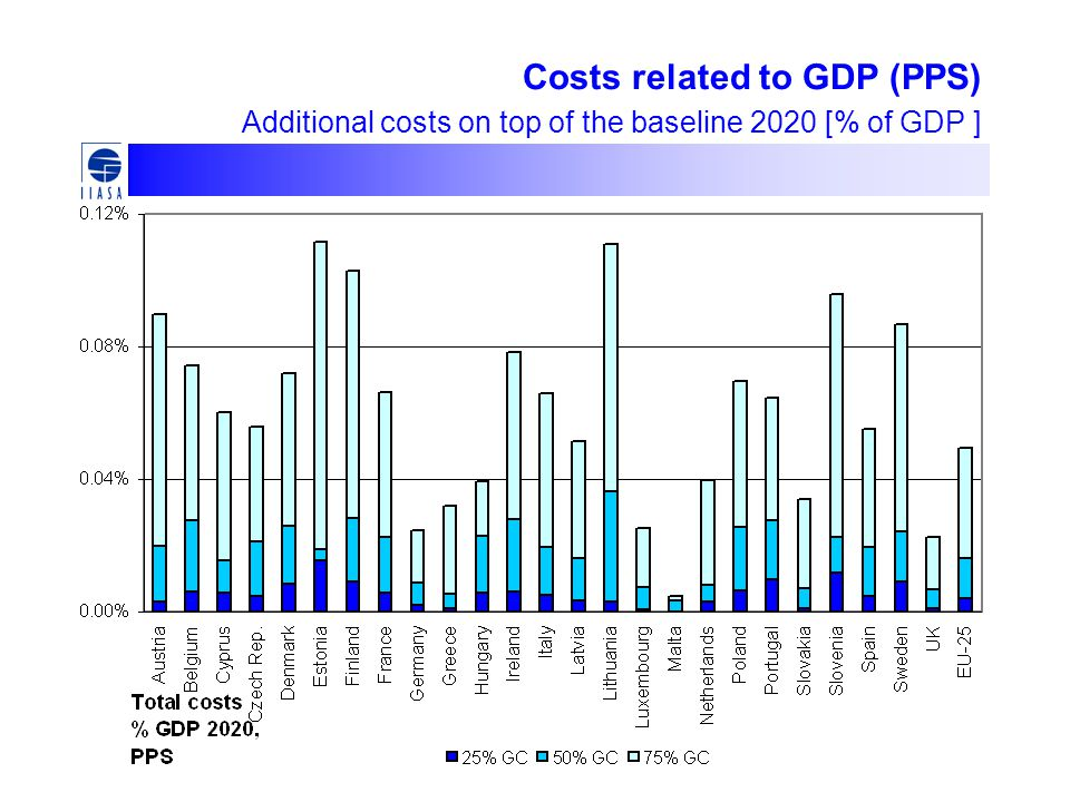 Costs related to GDP (PPS) Additional costs on top of the baseline 2020 [% of GDP ]