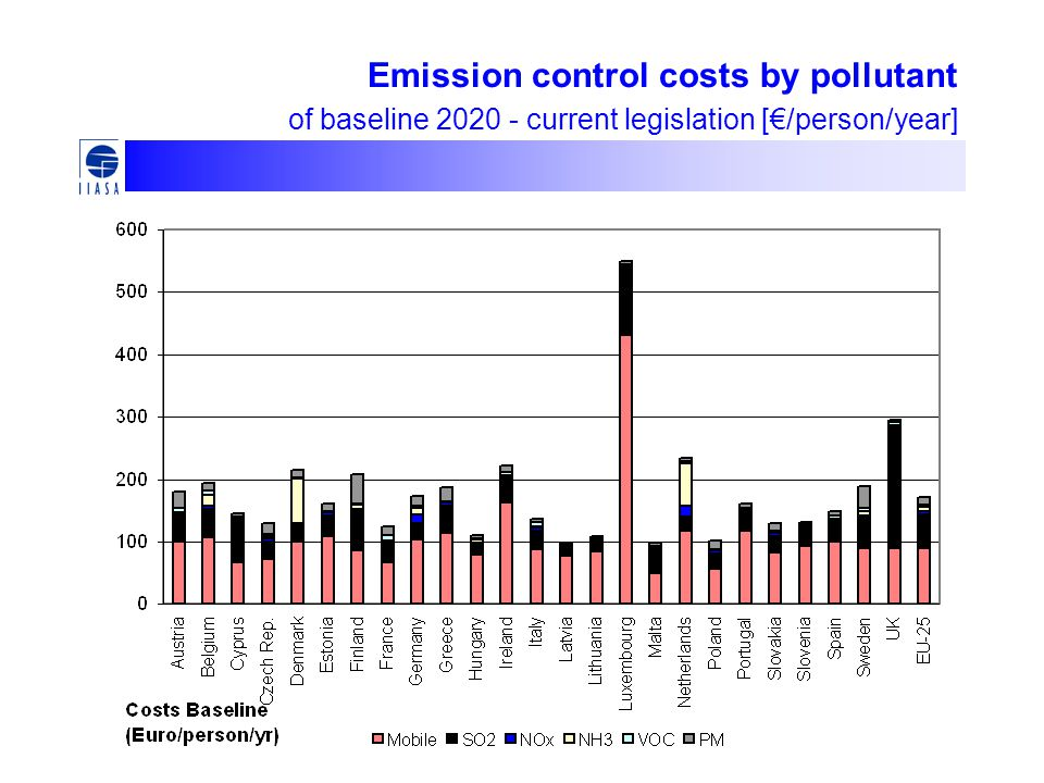 Emission control costs by pollutant of baseline current legislation [€/person/year]