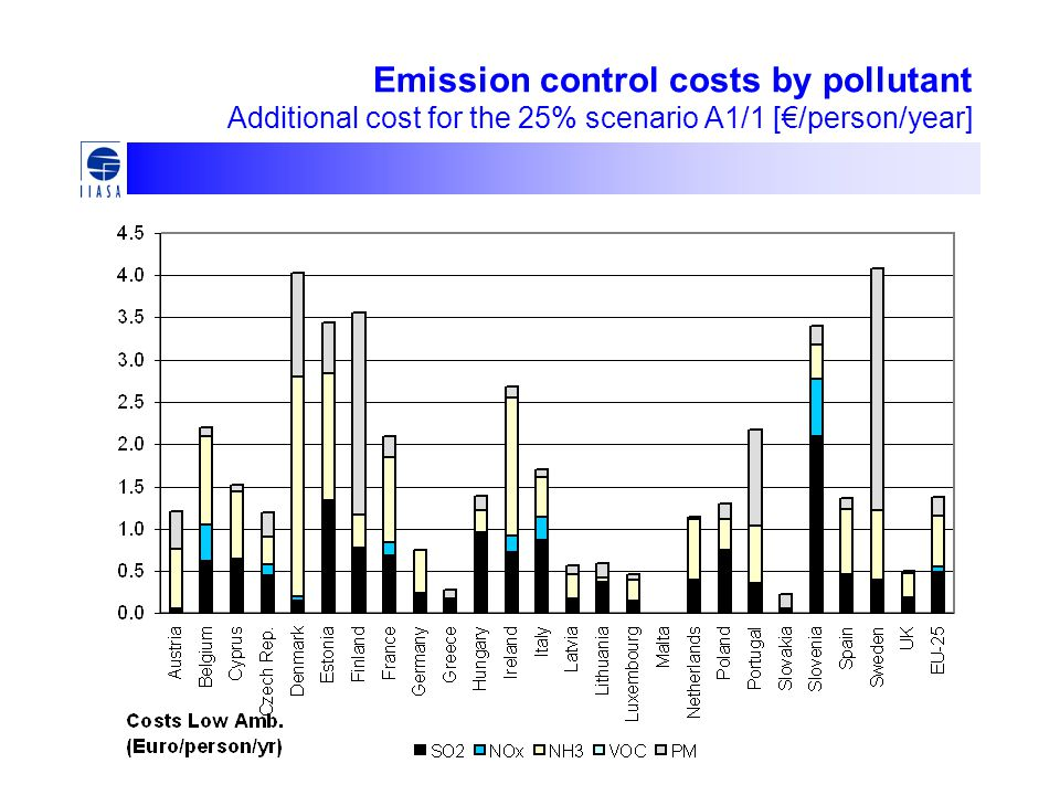 Emission control costs by pollutant Additional cost for the 25% scenario A1/1 [€/person/year]