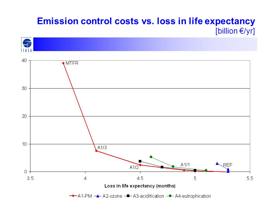 Emission control costs vs. loss in life expectancy [billion €/yr]