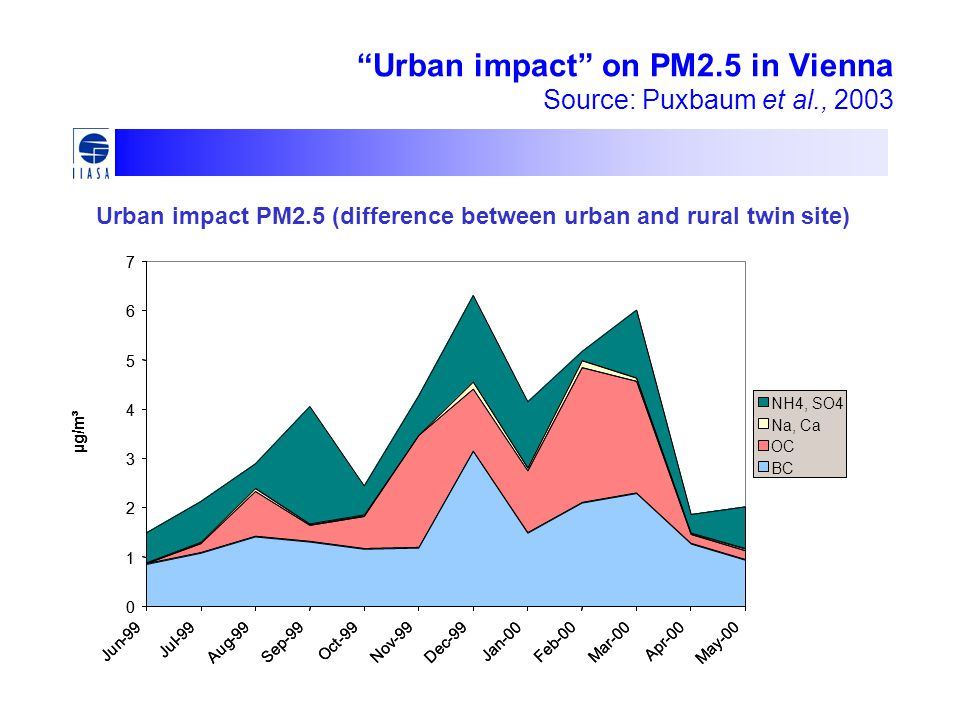 Urban impact on PM2.5 in Vienna Source: Puxbaum et al., Jun - 99 Jul - 99 Aug - 99 Sep - 99 Oct - 99 Nov - 99 Dec - 99 Jan - 00 Feb - 00 Mar - 00 Apr - 00 May - 00 µg/m³ NH4, SO4 Na, Ca OC BC Urban impact PM2.5 (difference between urban and rural twin site) Jun - 99 Jul - 99 Aug - 99 Sep - 99 Oct - 99 Nov - 99 Dec - 99 Jan - 00 Feb - 00 Mar - 00 Apr - 00 May - 00 µg/m³ NH4, SO4 Na, Ca OC BC