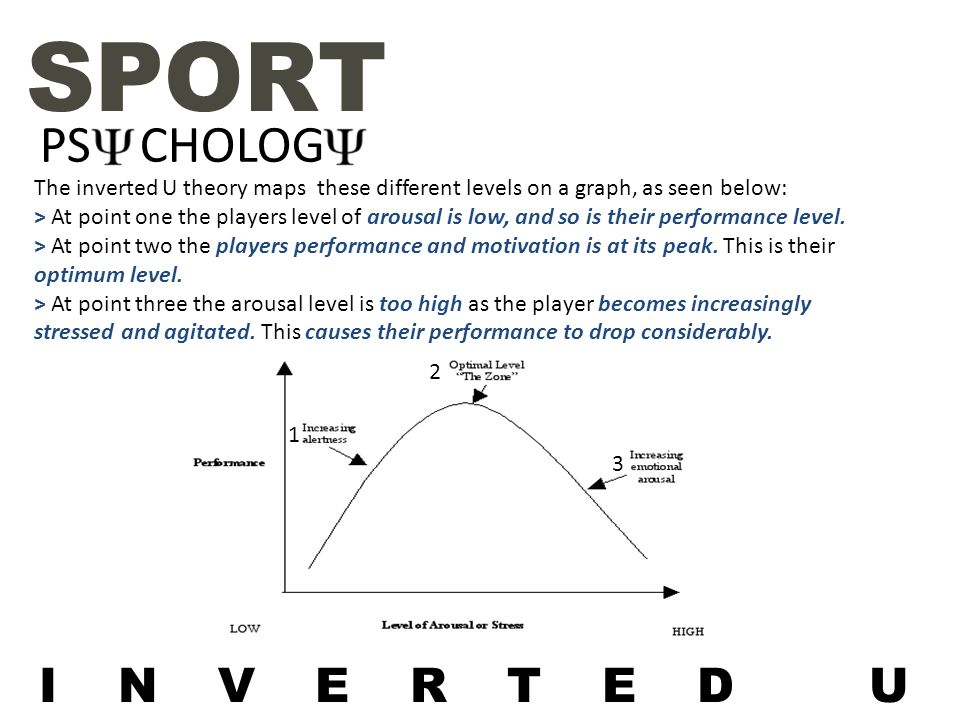 PS CHOLOG SPORT INVERTED U The inverted U theory maps these different levels on a graph, as seen below: > At point one the players level of arousal is