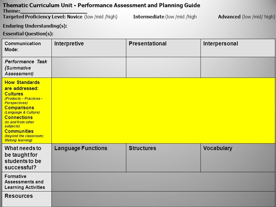 Thematic Curriculum Unit - Performance Assessment and Planning Guide Theme: Targeted Proficiency Level: Novice (low /mid /high) Intermediate (low /mid /high Advanced (low /mid/ high) Enduring Understanding(s): Essential Question(s): Communication Mode: InterpretivePresentationalInterpersonal Performance Task ( Summative Assessment) How Standards are addressed: Cultures (Products – Practices – Perspectives) Comparisons (Language & Culture) Connections (to and from other subjects) Communities (beyond the classroom; lifelong learning) What needs to be taught for students to be successful.