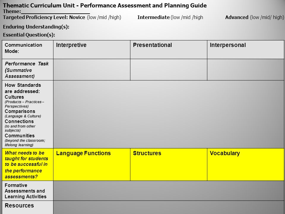 Thematic Curriculum Unit - Performance Assessment and Planning Guide Theme: Targeted Proficiency Level: Novice (low /mid /high) Intermediate (low /mid /high Advanced (low /mid/ high) Enduring Understanding(s): Essential Question(s): Communication Mode: InterpretivePresentationalInterpersonal Performance Task ( Summative Assessment) How Standards are addressed: Cultures (Products – Practices – Perspectives) Comparisons (Language & Culture) Connections (to and from other subjects) Communities (beyond the classroom; lifelong learning) What needs to be taught for students to be successful in the performance assessments.