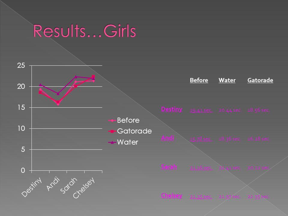 BeforeWaterGatorade Destiny 19.41 sec.20.44 sec.18.56 sec. Andi 15.78 sec.18.36 sec.16.28 sec. Sarah 21.16 sec.22.41 sec.20.12 sec. Chelsey 21.35 sec.