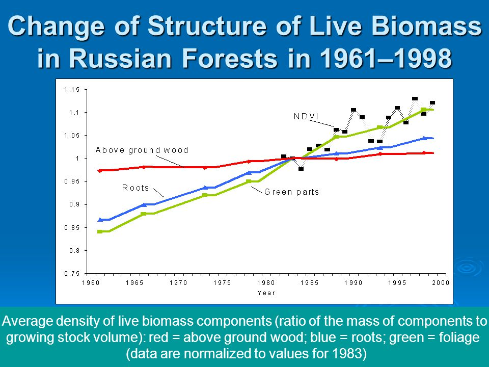 Change of Structure of Live Biomass in Russian Forests in 1961–1998 Average density of live biomass components (ratio of the mass of components to gro