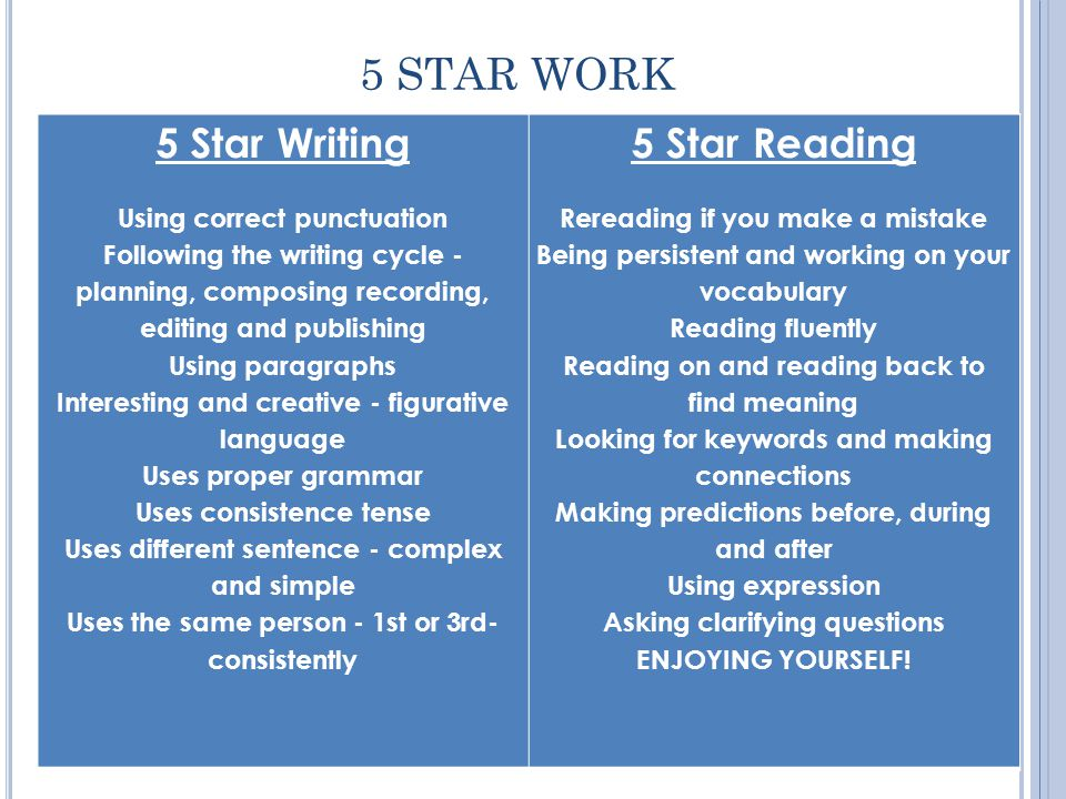 5 STAR WORK 5 Star Number Using the correct maths terminology Showing your working out Using trial and error Using the inverse to help work out math problems Using number lines Implicitly understanding place value 5 Star Speaking and Listening Enunciating with the appropriate volume Focusing on the speaker Speaking with confidence Thinking before you speak Being patient Accepting other s opinions Taking turns Using manners to talk to someone in a conversation