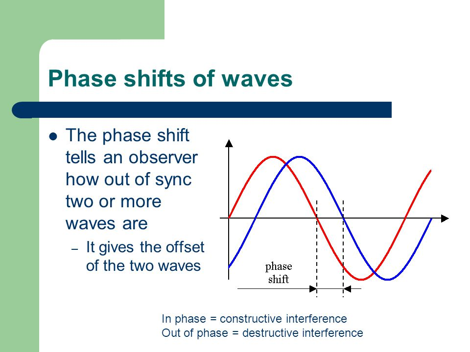Phase shifts of waves The phase shift tells an observer how out of sync two or more waves are – It gives the offset of the two waves In phase = constructive interference Out of phase = destructive interference