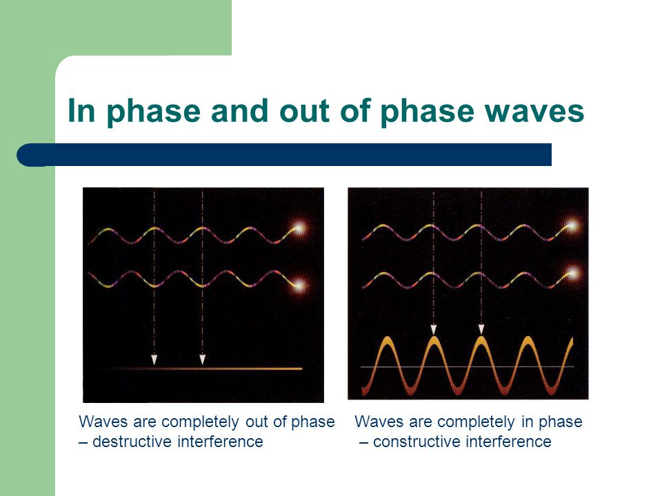 In phase and out of phase waves Waves are completely out of phase – destructive interference Waves are completely in phase – constructive interference
