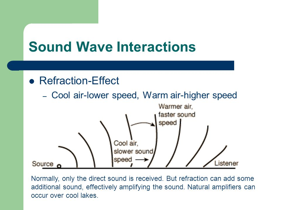 Sound Wave Interactions Refraction-Effect – Cool air-lower speed, Warm air-higher speed Normally, only the direct sound is received.