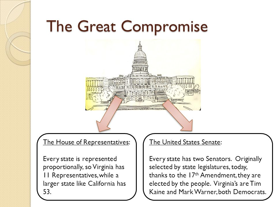 The Great Compromise The House of Representatives: Every state is represented proportionally, so Virginia has 11 Representatives, while a larger state like California has 53.