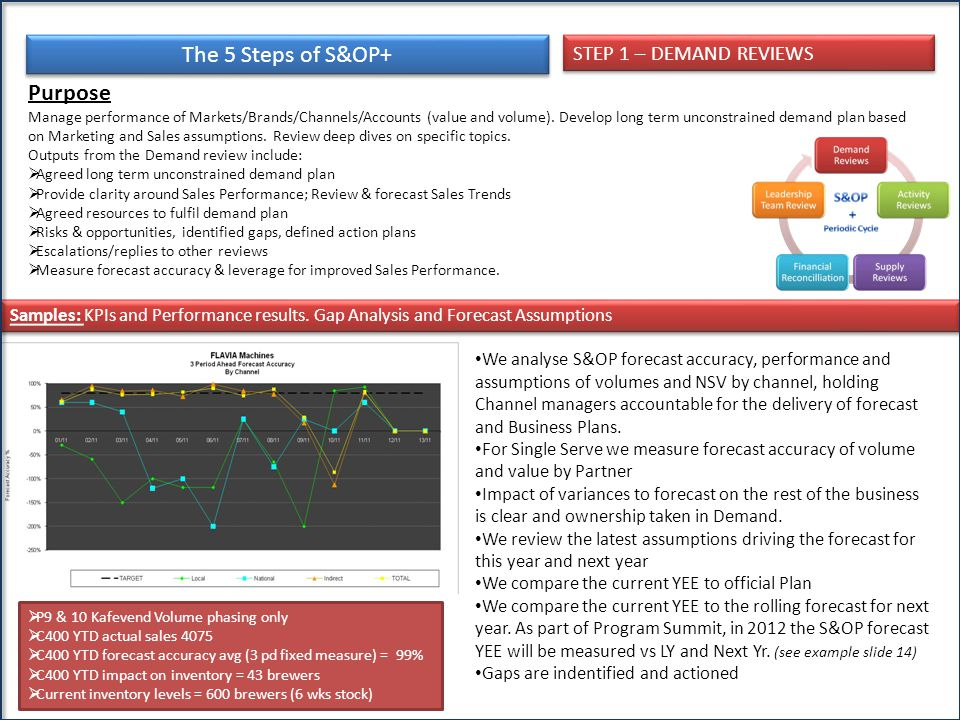 The 5 Steps of S&OP+ Purpose Manage performance of Markets/Brands/Channels/Accounts (value and volume). Develop long term unconstrained demand plan ba